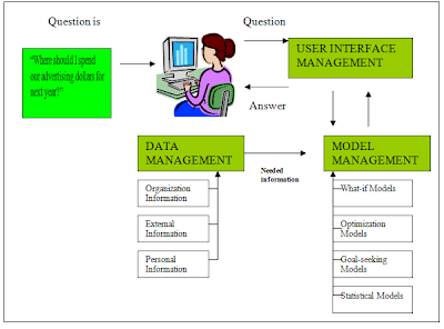 decision support system  components of decision support systemscomponents of decision support systems
