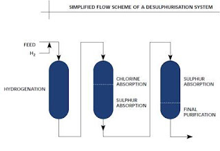 Desulphurization by absorption using catalyst beds