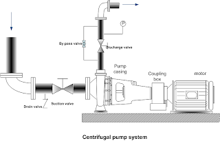 Schematic drawing of centrifugal pump set up, pipe lining to the centrifugal pumps suction and discharge connections