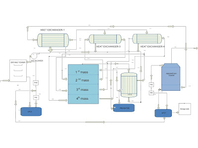 block diagram of sulfuric acid production by contact process