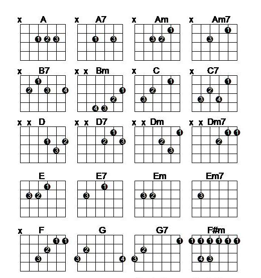Decisive image pertaining to printable guitar chords chart with finger numbers