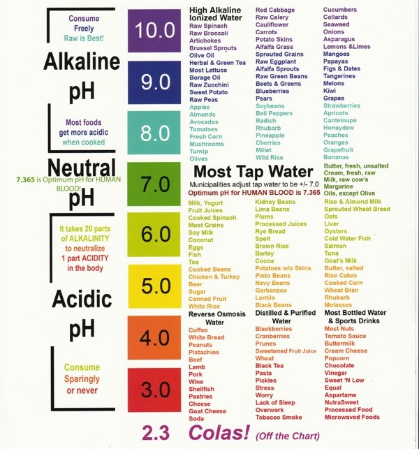 alkaline water is the secret to optimal health and longevity alkaline your body today ph chart. Black Bedroom Furniture Sets. Home Design Ideas