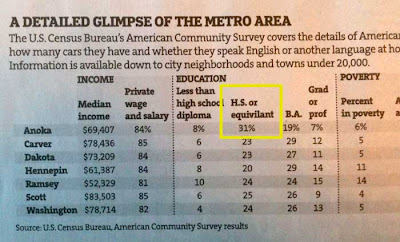 Table of Census data from the Star Tribune with the word equivalent spelled equivilant
