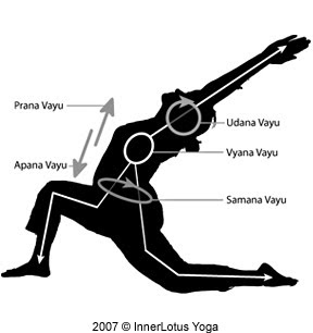 The Five Koshas (Part 2 - Pranamaya Kosha, vital energy sheath)