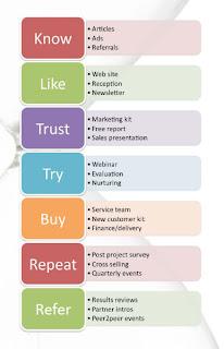 Marketing decision models