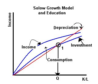 an analysis of the topic of the government in the solows growth model Model, capital accumulation is a major factor contributing to economic  the impacts of inequality on growth and of growth on inequality industrial development and economic growth industrial.