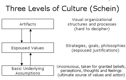 3 level model of culture schein 3 levels of organizational culture  schein suggests there are, in fact, 3 levels on which  to really understand culture, we have to get to the deepest level:.