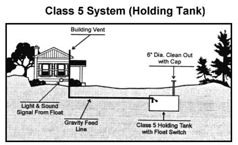Huron kinloss community septic inspections holding tanks for Typical septic system