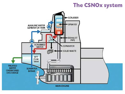 ECOSPEC CSNOx System