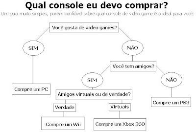 Guia Para Video Games