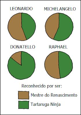 TMNT - Gráfico de Reconhecimento