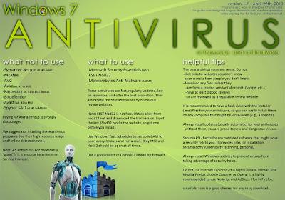 The right Antivirus