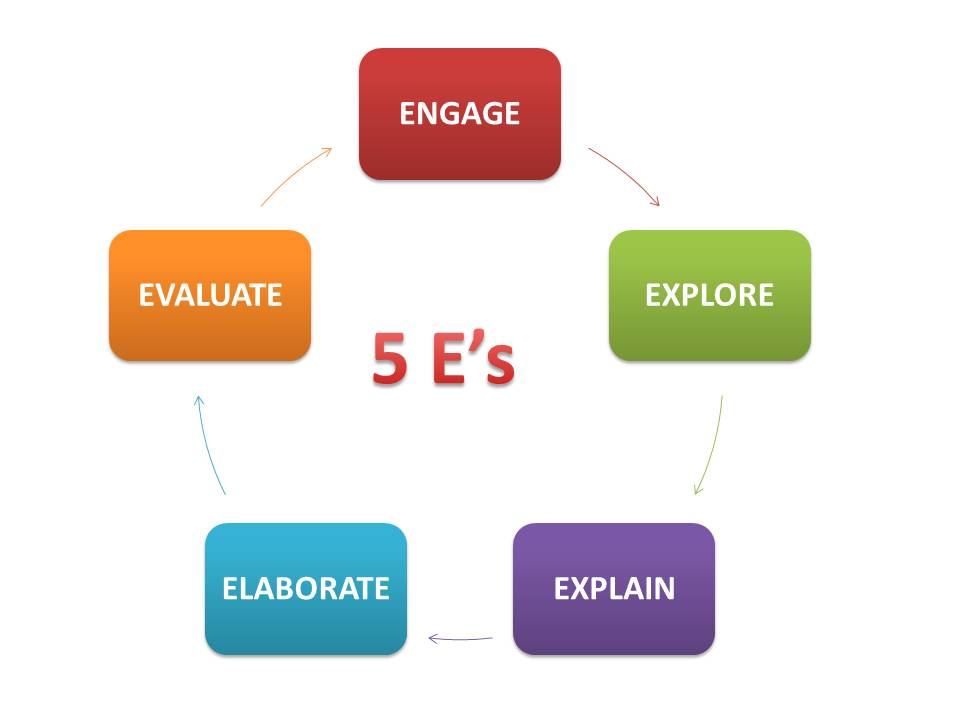 5 E Model Lesson Plans http://journeyintech.blogspot.com/2011/01/making-science-relevant-using-5es.html