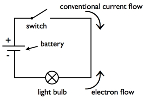 Through The Circuit And Into Negative Terminal Of Source Movement Or Flow Electrons In A Closed Produces Electricity