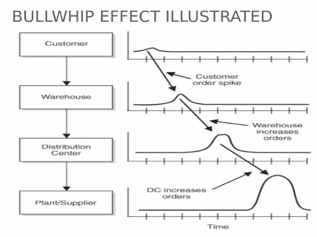 bullwhip effect Join steven brown for an in-depth discussion in this video, explaining the bullwhip effect, part of logistics foundations.
