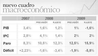 Previsiones del Gobierno para 2009