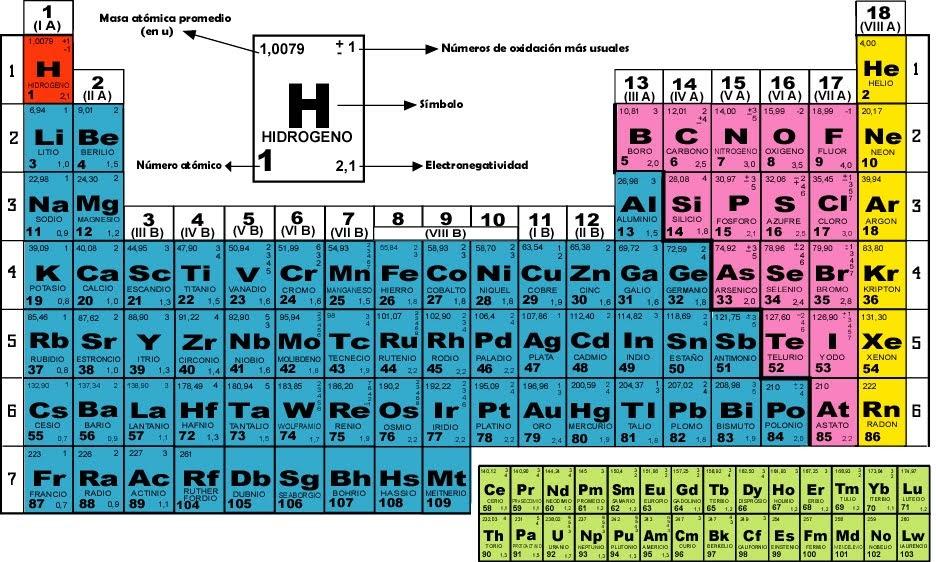 tabla periodica completa con numero masico gallery periodic table tabla periodica completa con numero masico thank - Tabla Periodica De Los Elementos Numero Masico
