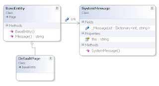 Class Diagram for Message List