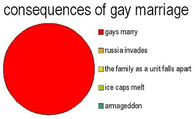 a giant red dot, it just means gays are marrying
