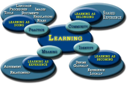 Image result for communities of practice for teachers