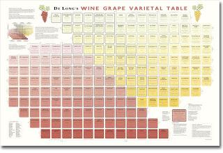 De Long's Wine Varietal Table - Poster