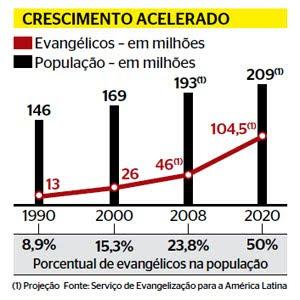 T ligado janeiro 2010 nmero de evanglicos no para de crescer e em alguns anos podem mudar o brasil fandeluxe Gallery