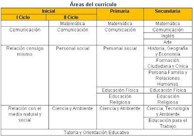 Hugoedu com analisis del nuevo dcn por hugo diaz for Nuevo curriculo de educacion inicial