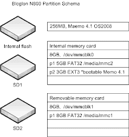 flash memory schema
