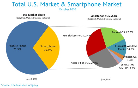 Apple Takes 2nd in Smartphone Market Share, But Q4 Looking Good for RIM