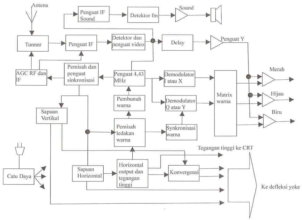Dasar dasar reparasi tv berwarna zulrahmat togala diagram blok diatas gambar 1 adalah diagram blok televisi berwarna dan hitam putih diantara kedua gambar tsb pada dasarnya samabagian bagiannya ccuart Choice Image