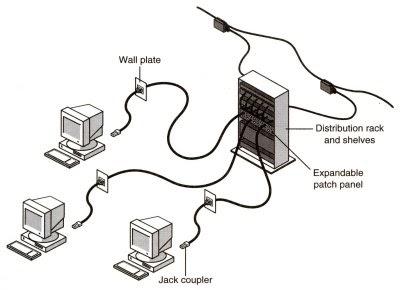 inform u00e1tica y conectividad  armado de una red  rack  patch