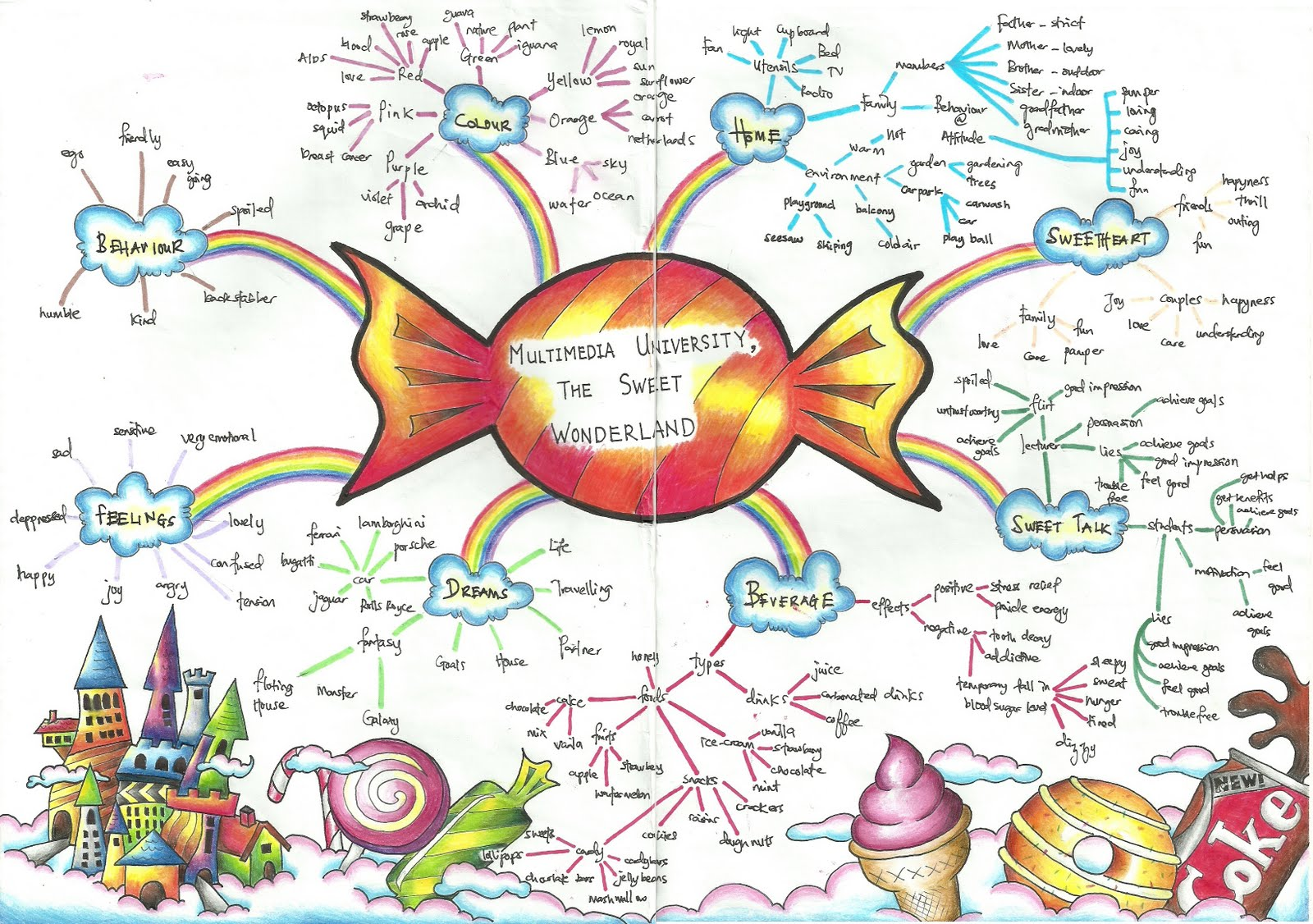 Word Mindmap