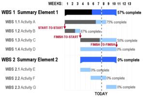 Gantt charts vs timelines you decide assistive technology gantt charts vs timelines you decide ccuart Gallery