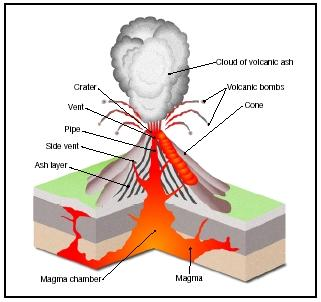 Volcanoes volcanoes active and non active volcanoesthere are volcanoes in different phases of activityactive volcanoes which are likely to erupt at any moment ccuart Images