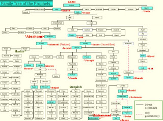 Family Tree Of Muhammad Ibn Abdallah | RM.