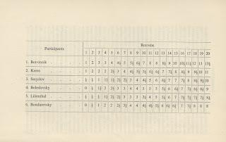 championship chess Botvinnik