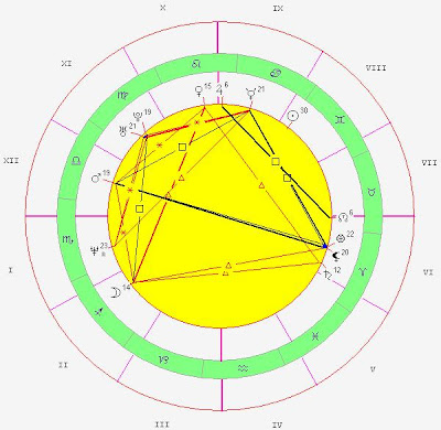 nicole kidman horoscope