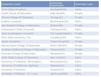 pre optometry colleges