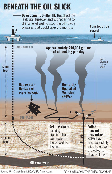 Gulf Coast Post Beneath the Oil Slick