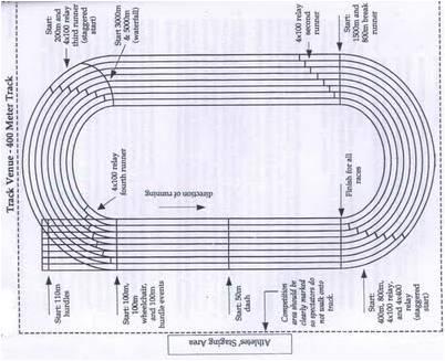Lintasan dan Lapangan Dalam Ruangan