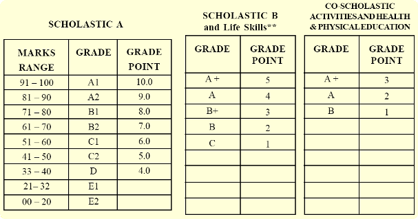 disadvantages of cbse grading system The traditional letter grading system remains the standard method of evaluating students in academic institutions however, this system receives notable criticism as.