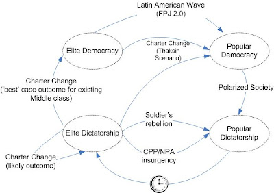 Placeholder state chart of philippine democracy future scenarios here is a state chart diagram showing the state of philippine democracy as defined by the combination two sets of attributes dictatorshipdemocracy ccuart Gallery
