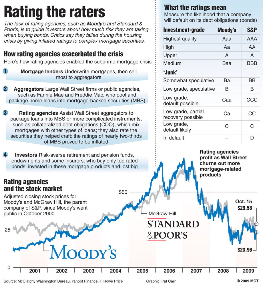 moody's credit ratings and the subprime Credit rating agency moody's has said it will pay out almost $864m to us states  and federal authorities to settle allegations the firm's credit.