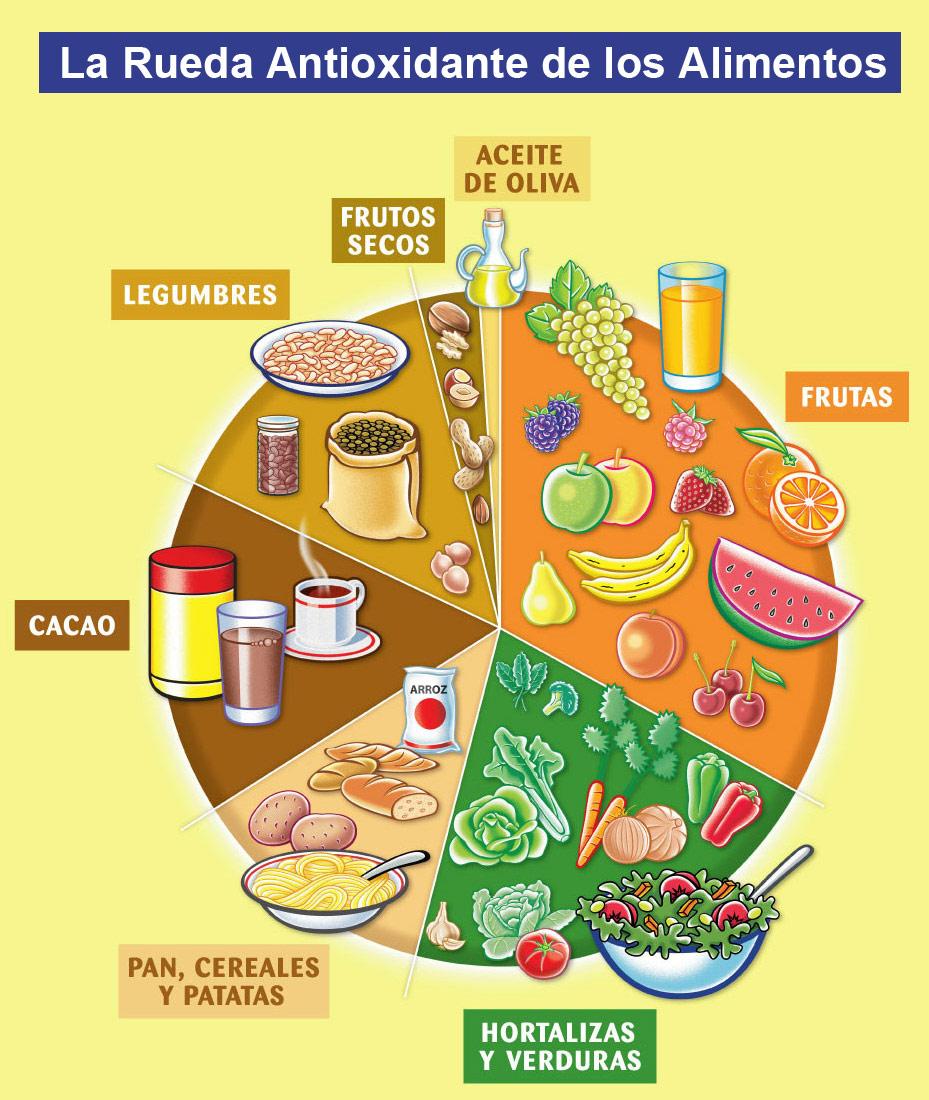 http://3.bp.blogspot.com/_lCwQVuT0cp0/TM8T6sUTdzI/AAAAAAAAA0c/vxXUpaQHkWM/s1600/Alimentos+Antioxidantes.jpg