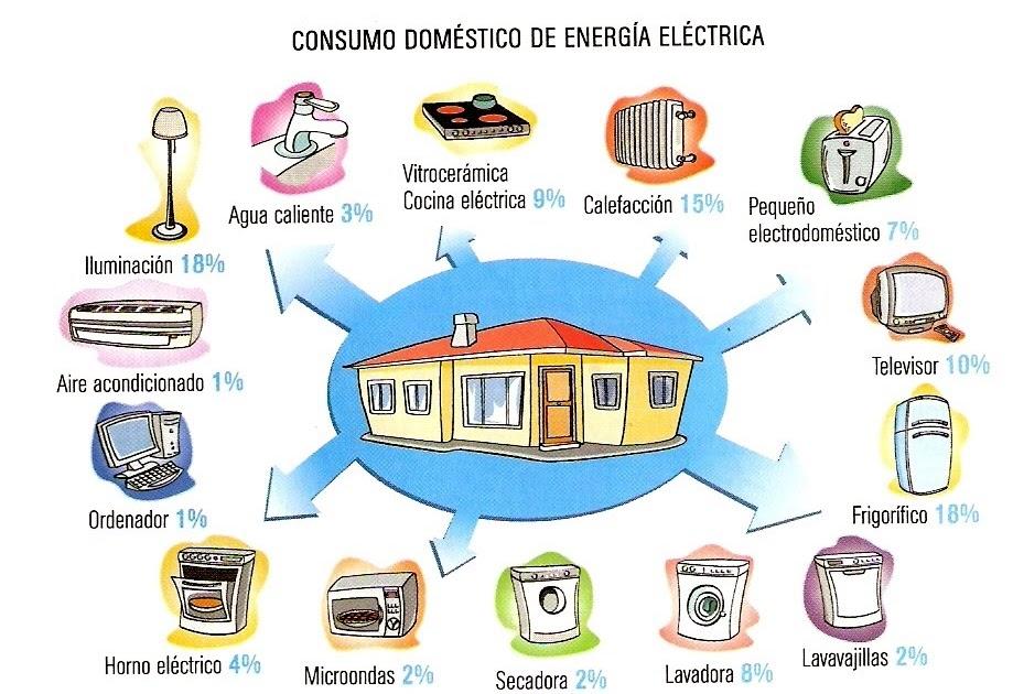 Energ a electrica uso racional de la energ a electrica - Energia geotermica domestica ...