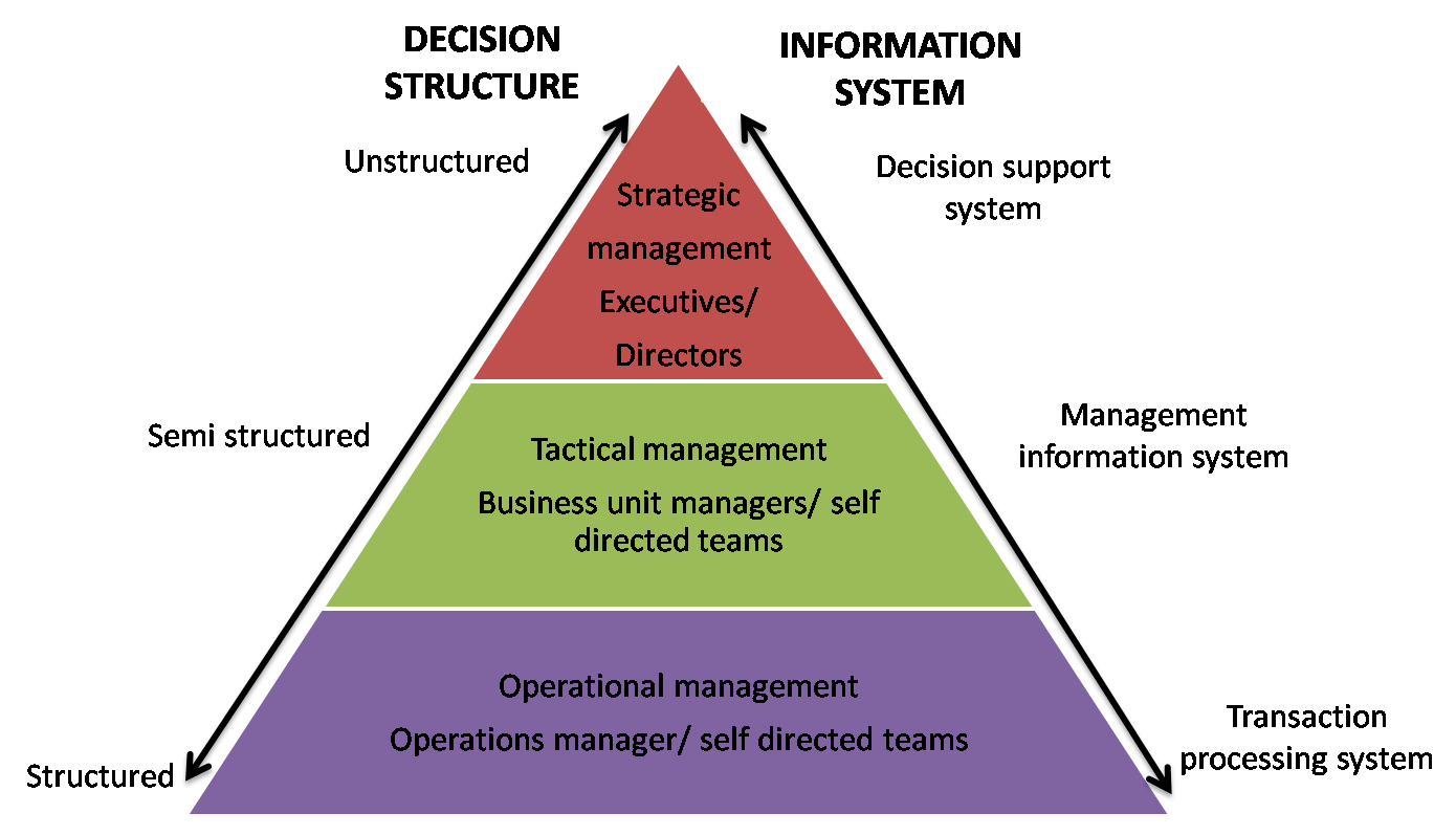 management requirements for different types of Management levels and types vertically allows different management groups to focus on different of ways to understand both types of management.