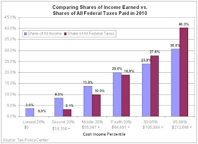 Share of Income vs Share of Taxes