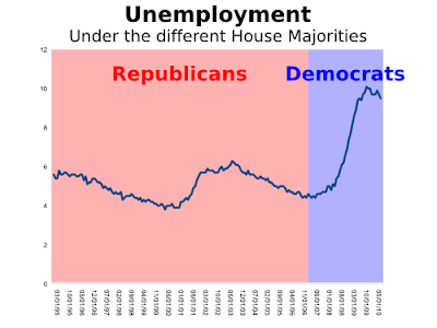 Unemployment by House Majority