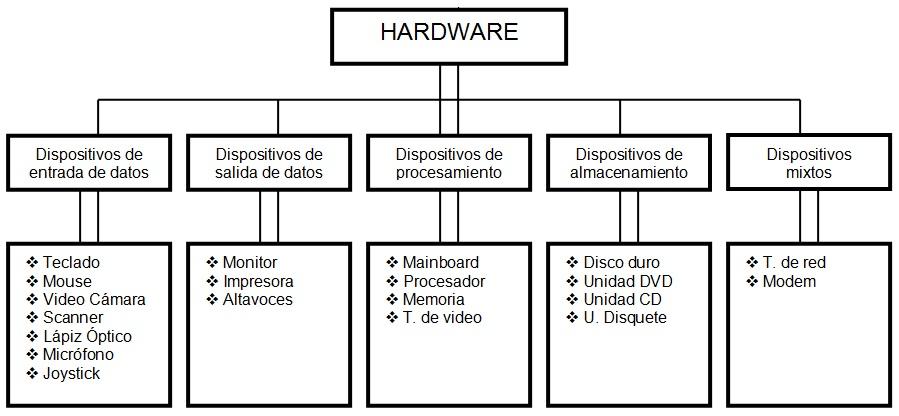 Digital design hardware de un pc for Elementos de hardware