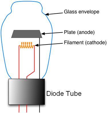 Amazing Computer Science Vacuum Tube Wiring Cloud Scatahouseofspiritnl